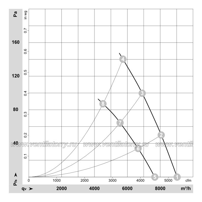Аэродинамические характеристики вентилятора Ebmpapst A4D500AJ0301