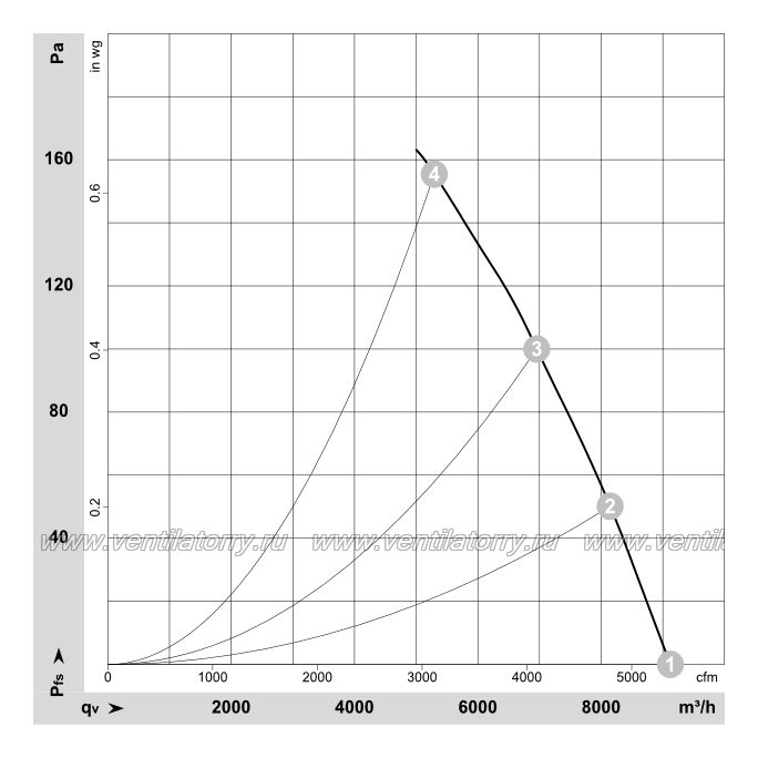 Аэродинамические характеристики вентилятора Ebmpapst A4D500AM0103